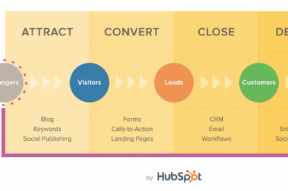 inbound marketing, marketing, online marketing, tour and activity software