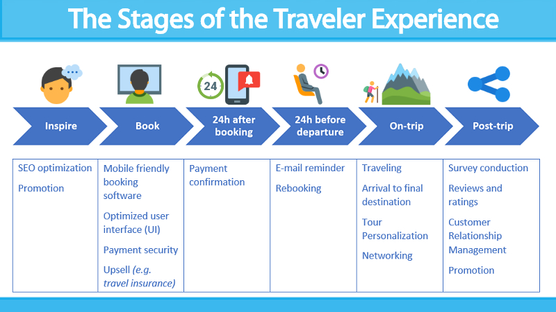 Stages of the Traveler Experience, online booking, book now, reviews, SEO optimization