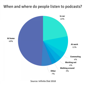 Trending tourism podcasts - Orioly blog