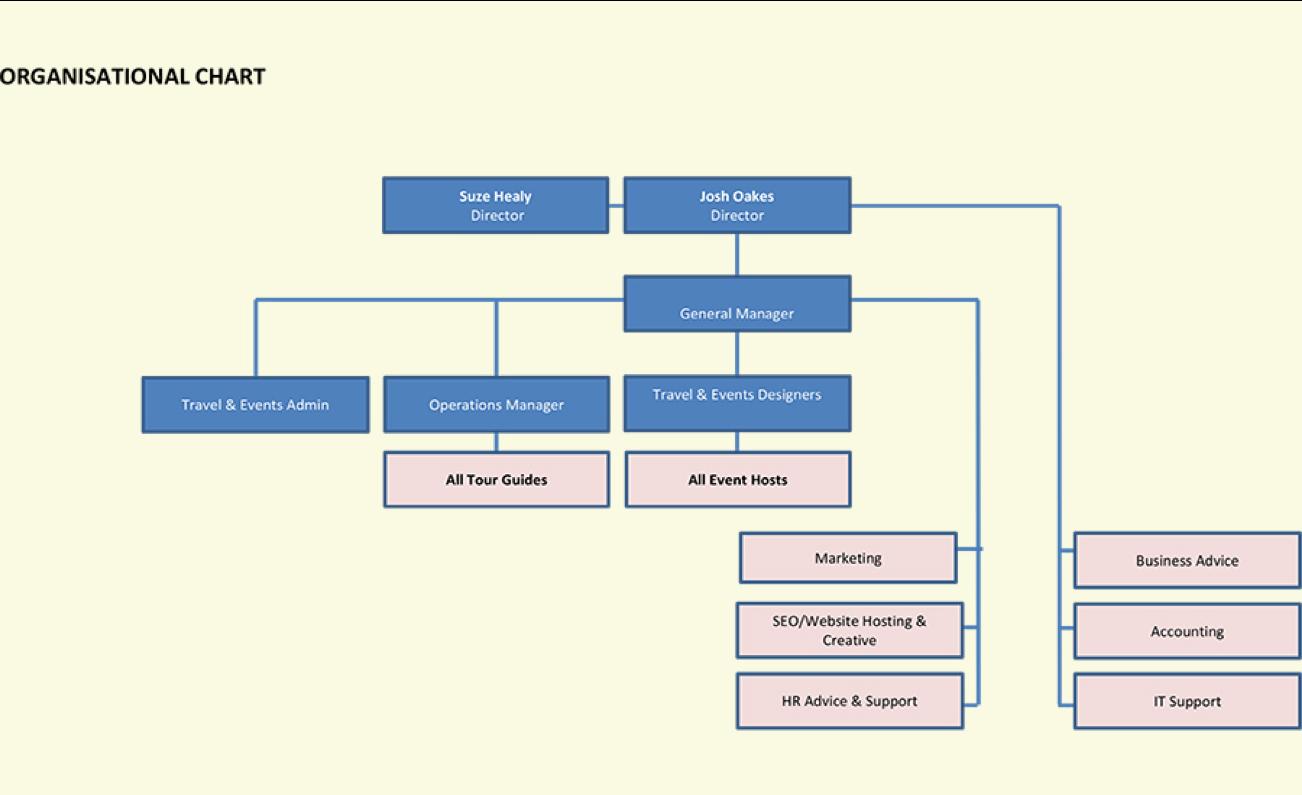tour-business-organizational-chart