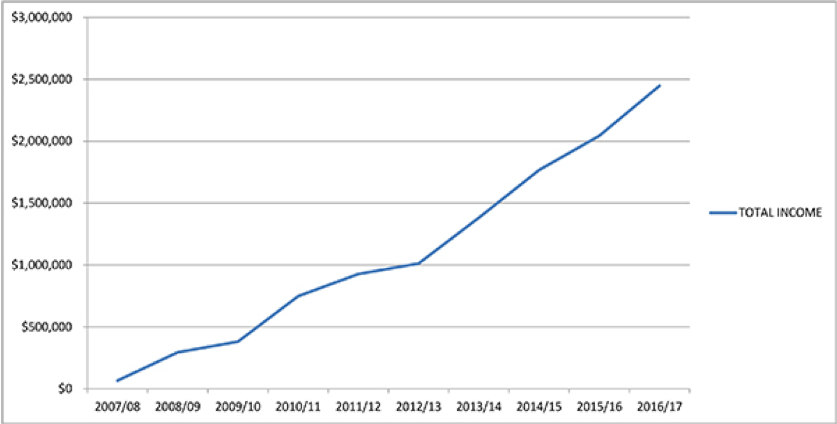 josh-tour-business-growth-graph