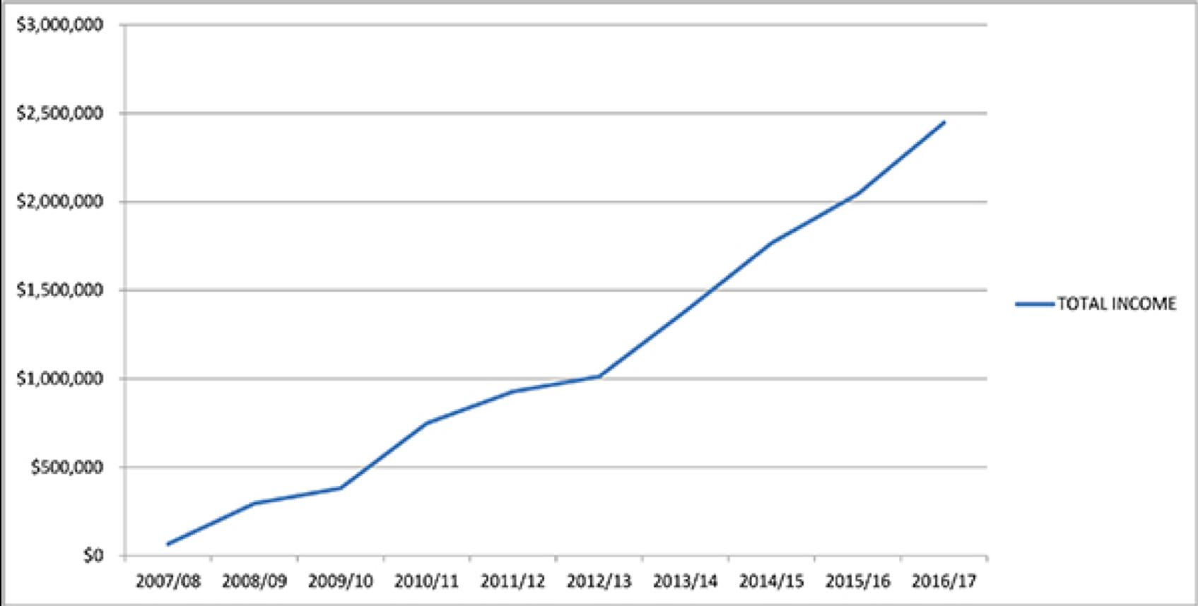 josh-tour-business-growth-graph