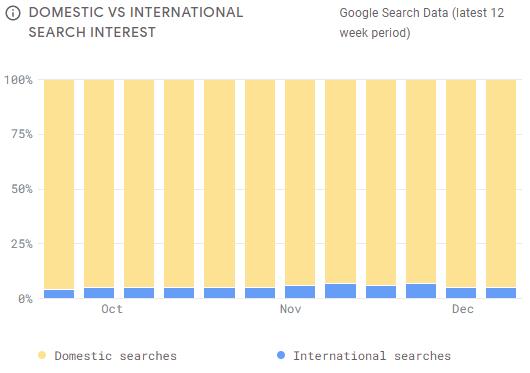 Google travel insights domestic vs international search