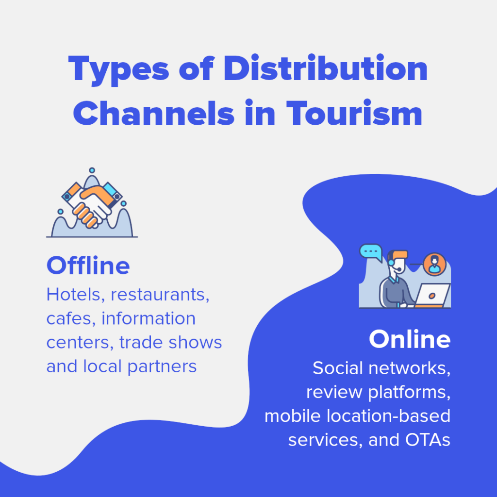 Types of distribution channels in travel and tourism infographic