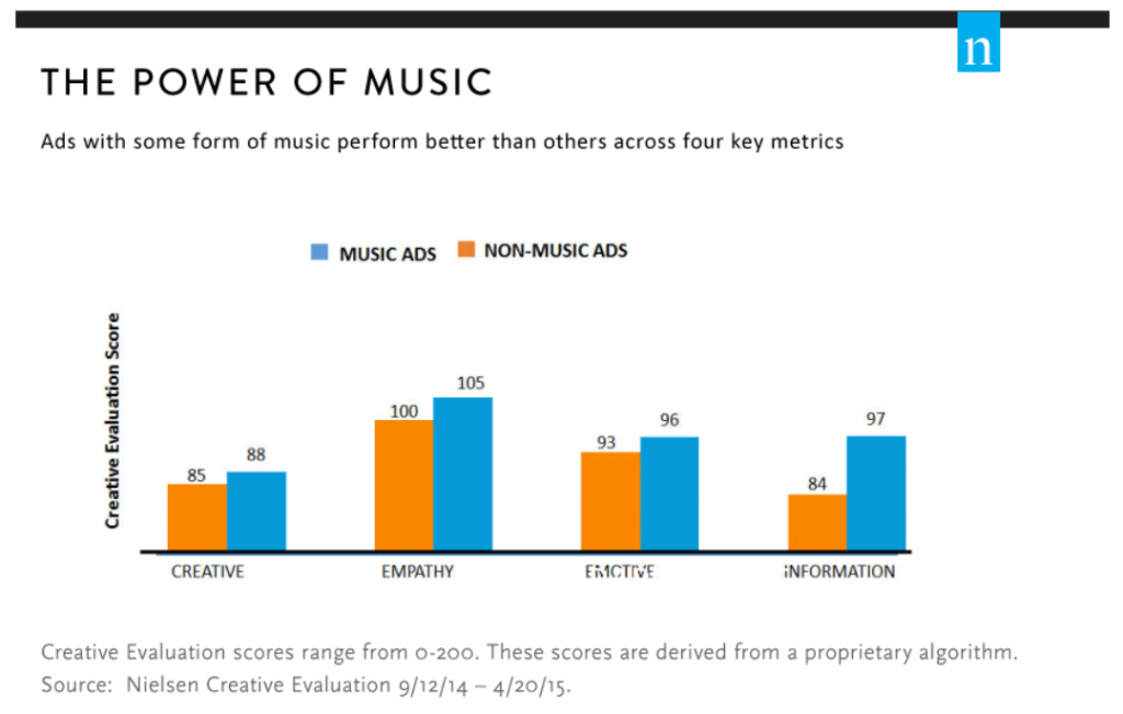 how to find music for travel videos nielsen research