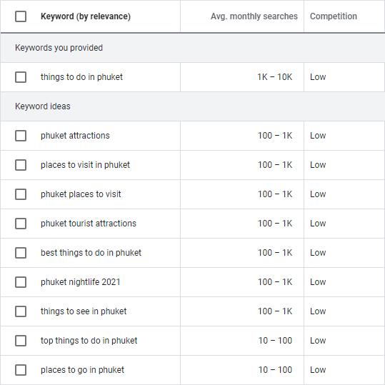 google keyword planner-results screen best keywords for travel websites
